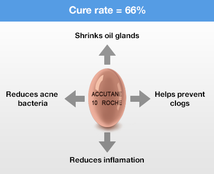accutane-properties
